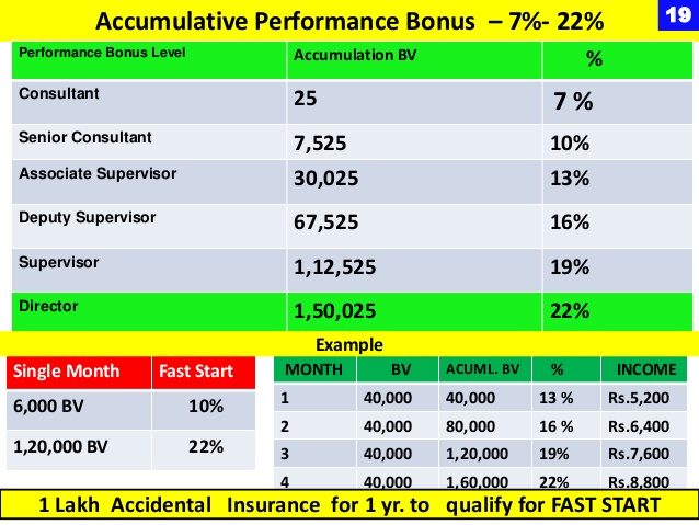 Accumulative Performance bonus