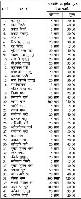 Patanjali Medicine Price List